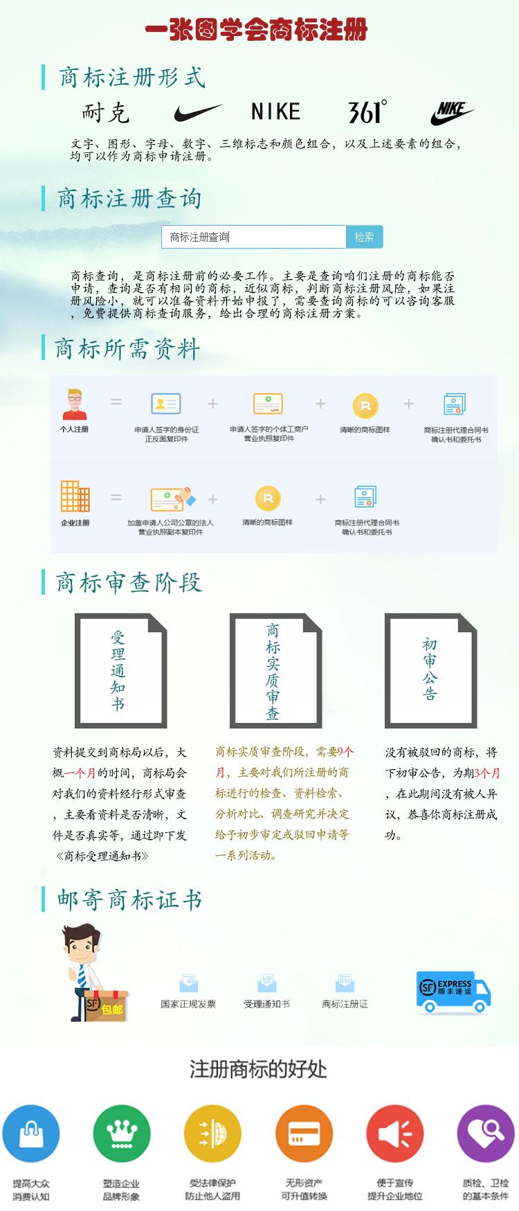 网上商标注册流程图